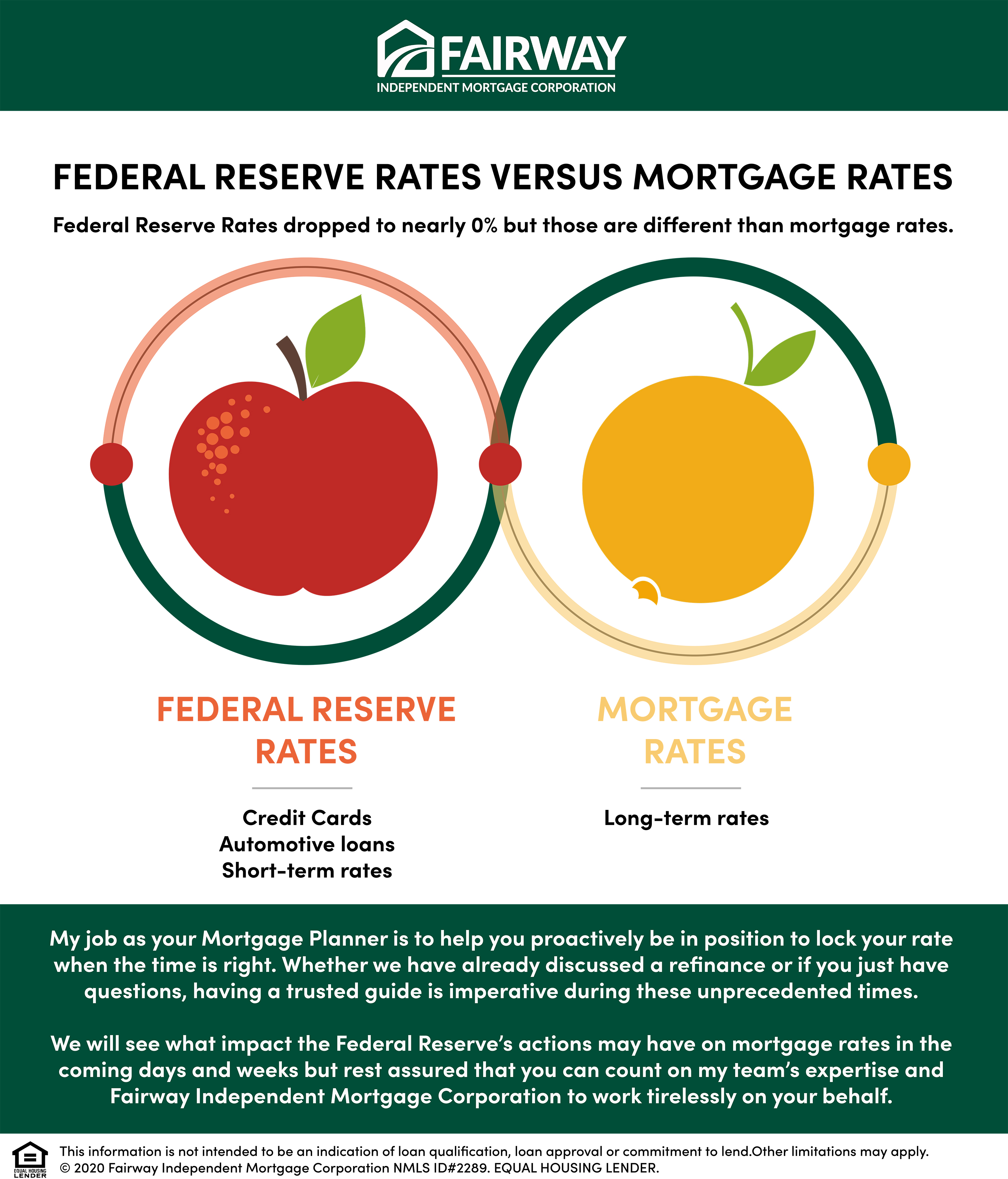 Federal Reserve Rates versus Mortgage Rates diagram with an apple and an orange